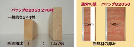 断面積比1:1.57倍。断熱材の厚み55mm:140mm