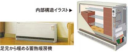 足元から暖める微熱暖房機/内部構造イラスト