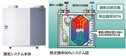 換気システム本体/熱交換率90%システム図